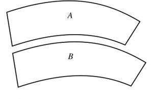La zone A et la zone B ont exactement la même taille.